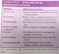 Antiemetic Drugs - Mechanisms of Action Alpha Blocker, Pharmacy Student, Student Info, Nursing School Notes, Pharmacology Nursing, Easy Tricks, Neurotransmitters, Nclex
