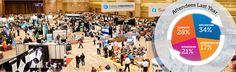Exhibit at CodingCon 2015 – TCI's annual medical coding update and reimbursement conference reach out to a highly-specialized audience of over 1,000 attendees in the US.   #CodingCon2015 #ExhibitionCodingConference #MedicalCoding