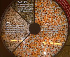 Bourbon - Grain Selection and Mixture (Mash Bill) Whiskey Recipes, Homebrew Recipes, Beer Recipes, Alcohol Recipes, Homemade Whiskey, Homemade Alcohol, Homemade Liquor, Moonshine Mash Recipe, Homemade Moonshine