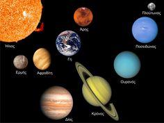 Google Αποτελέσματα Eικόνων για http://4.bp.blogspot.com/_Dd2KQjp1lWE/THLS42iMlAI/AAAAAAAAAHA/YlVvdZdUphU/s1600/Solar_System.PNG