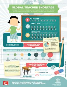 UNESCO Global Teacher Shortage Infographic