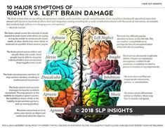 Nurse Discover Handout: 10 Major Symptoms of Left vs. Right Brain Damage Handout: 10 Major Symptoms of Left vs. Right Brain Damage SLP Insights Brain Injury Recovery, Traumatic Brain Injury, Brain Injury Awareness, Stroke Recovery, Apraxia, Music Therapy, Speech Therapy, Aphasia Therapy, Cognitive Therapy