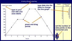 Line graph: This ITP allows you to enter data into a table and then create a line graph to represent the data. You can select from existing data sets, which you can amend to show the impact and changes to the graph. Number Theory, Teaching Programs, Line Graphs, Maths, Line Chart, A Table, Change, Create, School