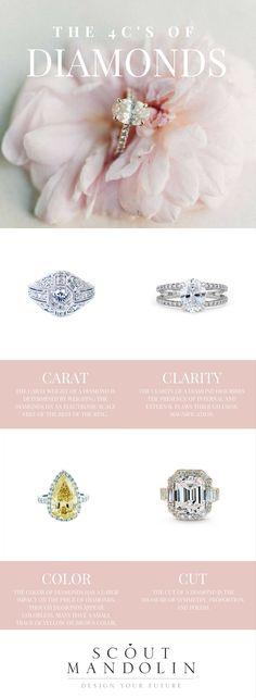 The 4Cs of Diamonds