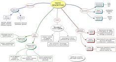 MAPPE per la SCUOLA: IL TESTO DESCRITTIVO