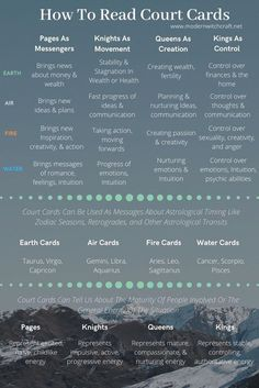 A quick cheat sheet to understand the court cards in the Rider Waite Tarot. 3 ways to interpret the court cards. Tarot Interpretation, Rider Waite Tarot Cards, Tarot Card Spreads, 3 Card Tarot Spread, Tarot Cards For Beginners, Tarot Card Meanings, Meaning Of Tarot Cards, What Are Tarot Cards, Tarot Astrology