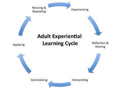 Google Image Result for http://mikedesjardins.files.wordpress.com/2009/02/adult-experiential-learning-cycle.jpg