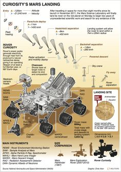essay on mars planet NASA Curiosity rover to roam Mars to discover if life ever existed . Nasa Curiosity Rover, Curiosity Mars, Earth Science, Science And Nature, Sonda Curiosity, Cosmos, Mars Landing, Mars Science Laboratory, Science Fiction