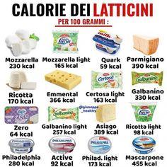 Conseils fitness en nutrition et en musculation. Food Calories List, Food Calorie Chart, No Calorie Snacks, Calorie Diet, Tips Fitness, Fitness Diet, Healthy Drinks, Healthy Eating, Healthy Recipes