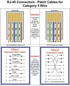 Standard Ethernet Cat5e Wiring Diagram - Block And Schematic Diagrams •