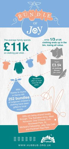 Recycling Facts, Infographic, Centre, Children, Reuse, Clothing, Design, Life, Young Children