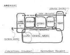 Restaurant Planning | The Design Process