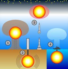 En Asamblea General el 02.12.2009 la ONU proclama el 29 de agosto como el Día Internacional Contra los Ensayos Nucleares.