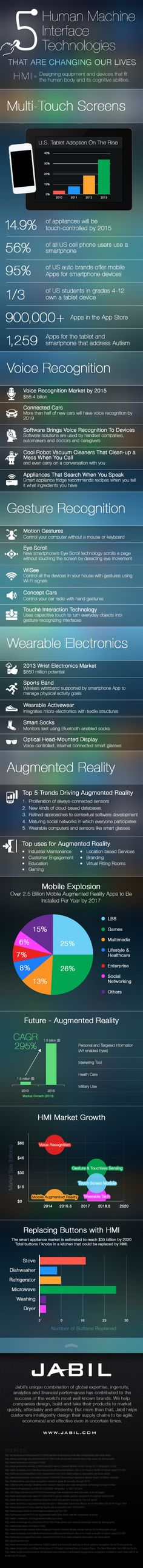 5 Human Machine Interface (HMI) Technologies that are Changing our Lives #Infographic