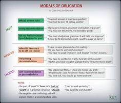 #modal #verbs of #obligation