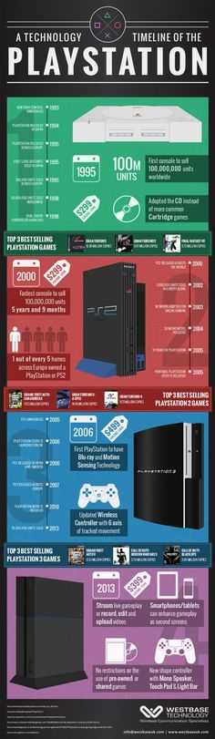 Infographic: A Technology Timeline Of The Sony PlayStation 4 And Its Previou. - Infographic: A Technology Timeline Of The Sony PlayStation 4 And Its Previous Generations. This is a fun timeline of the PlayStation that shows wh. Xbox, Playstation Games, Playstation Consoles, Play Stations, King's Quest, Ps4, Technology Timeline, Videogames, Videos Fun