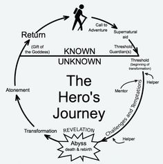 Here are 7 Things Screenwriting Taught Me that I Apply to My Strategy Work Daily: 1) Get a Logline 2) High Concept 3) Plot vs. Story 4) Hero: Want vs. Need 5) Structure 6) Signposts 7) Focus on Your Outline