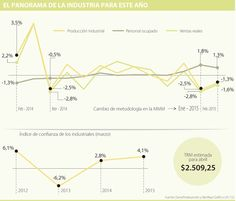 El empleo y las importaciones están afectados por la producción nacional