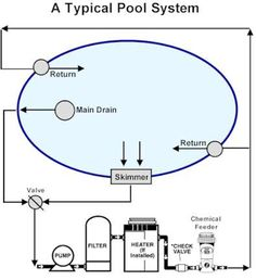 piping diagram for swimming pool wiring diagram data schema rh 12 7 schuhtechnik much de