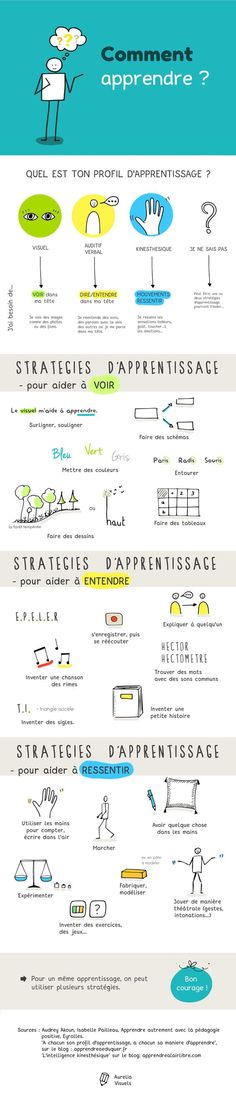 Comment apprendre ? Les profils d'apprentissage : visuel, auditif, kinesthésique Les stratégies d'apprentissage #AureliaVisuels French Teacher, Teaching French, Teaching English, Education Positive, Kids Education, Study Help, Study Tips, French Expressions, French Classroom