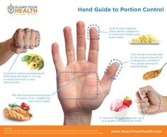 This infographic provides a visual guide to food portion control, using the human hand - fingertips, open palms, closed fists and all.