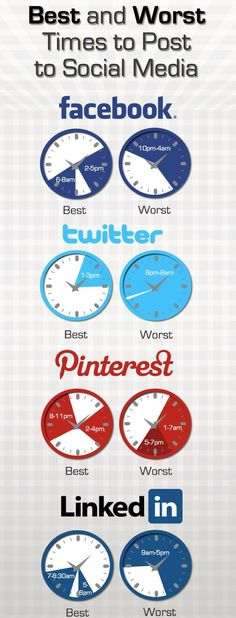 Best and Worst Times #Social Media #Marketing