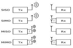 WCDMA 3G Channels. The Universal Mobile Telecommunications