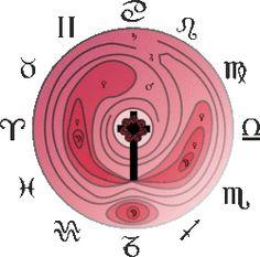 Anthroposophische Astrologie – Astrowiki-de