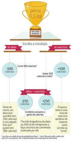 Quem pratica exercícios com regularidade e foge da armadilha da compensação alimentar consegue perder peso.