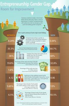 Entrepreneurship gender gap.