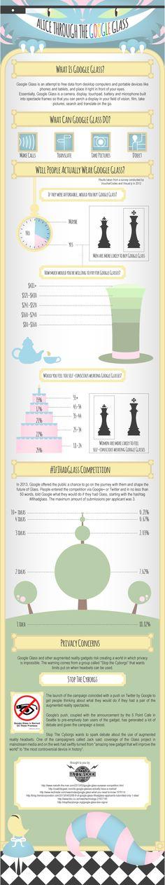 Alicia y las gafas de Google #infografia #infographic #internet