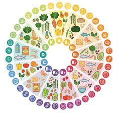 Où trouver les vitamines dans les aliments