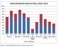 Mobile BI research from Howard Dresner. Global Mobile, Android Windows, Apple Ipad, Blackberry, Apple Iphone, How To Plan, Blackberries, Rich Brunette