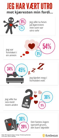 Online-Dating norge
