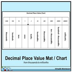 Place Value Chart Powers Decimals Fractions  PlacePng  Math