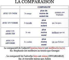 French IV - la comparaison