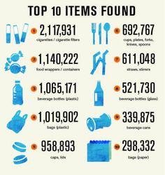 This Ocean Conservancy graphic shows the top ten types of trash collected last year on Coastal Cleanup Day 2012.