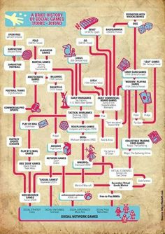 Social Games are Over 5 Thousand Years old, Infographic Says