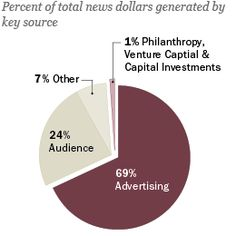 State of the News Media 2014 | Pew Research Center's Journalism Project
