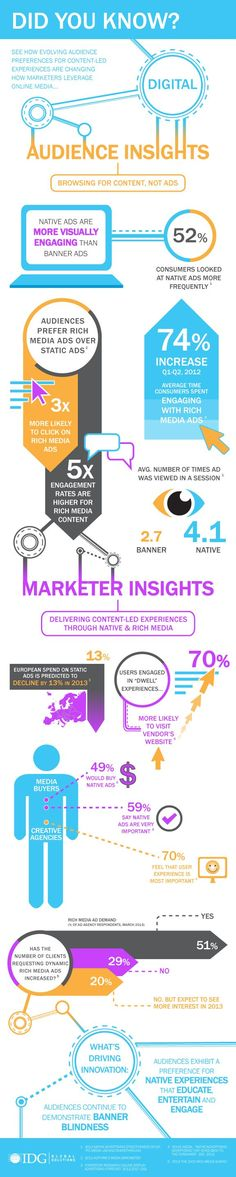 Great for marketers...#INFOGRAPHIC: Audience and Marketer Insights on #DIGITAL