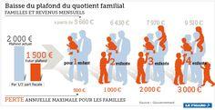 infographie, quotient familial, allocations