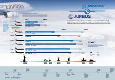 Pilots return on investment infographic luxury jets airplanes a comparison between airbus boeing the two biggest commercial airplane companies on the planet fandeluxe Image collections