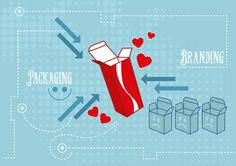 Lear how to #design a #packaging that communicates the #brand, read our blog post on #Packly and tell us your opinion