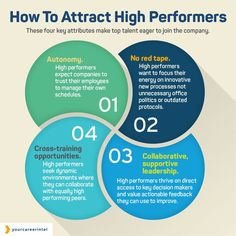How to attract high performers team building employee engagement recruitment - Business Management - Ideas of Business Management - How to attract high performers team building employee engagement recruitment leadership teamwork productivity. Change Management, Talent Management, Business Management, Business Planning, Management Tips, Coaching Personal, Leadership Coaching, Leadership Quotes, Life Coaching