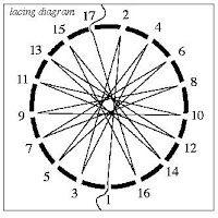 Shamanic Drumming: Crafting a Shamanic Drum