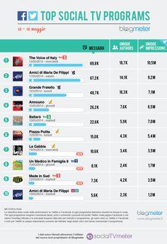 Top Social TV Programs 20140519