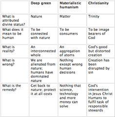 3 worldviews.