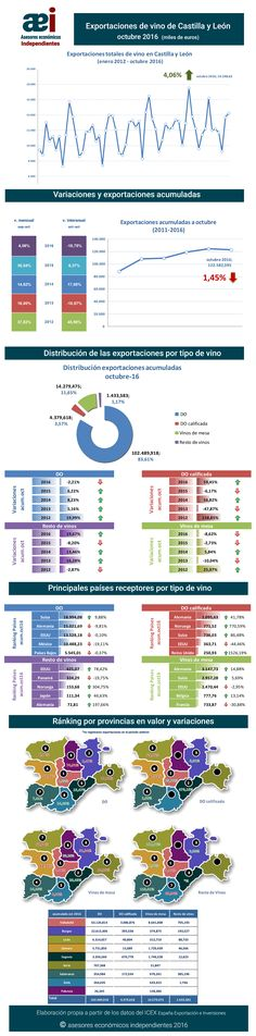 infografía de exportaciones de vino de Castilla y León en el mes de octubre 2016 realizada por Javier Méndez Lirón para asesores económicos independientes
