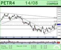 PETROBRAS - PETR4 - 14/08/2012 #PETR4 #analises #bovespa