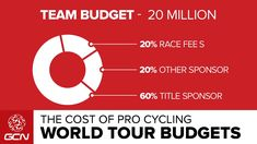 The Cost Of Pro Cycling - World Tour Team Budgets | Tour De France 2014 - YouTube